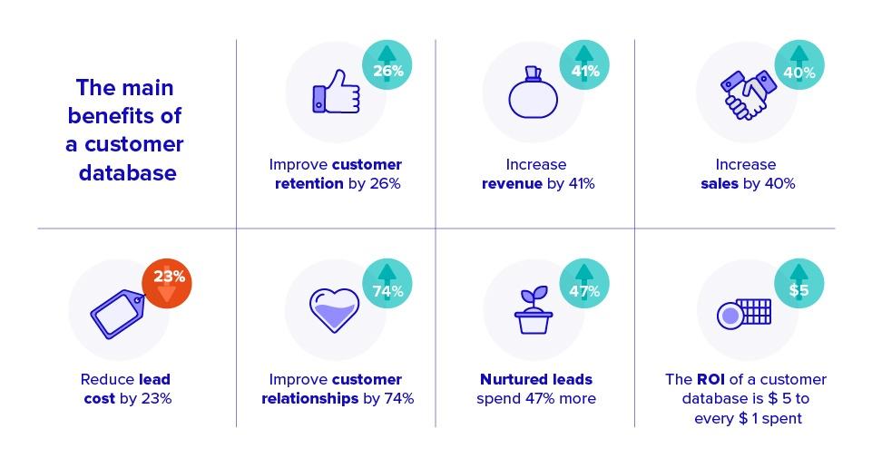 Benefits customer database IBM