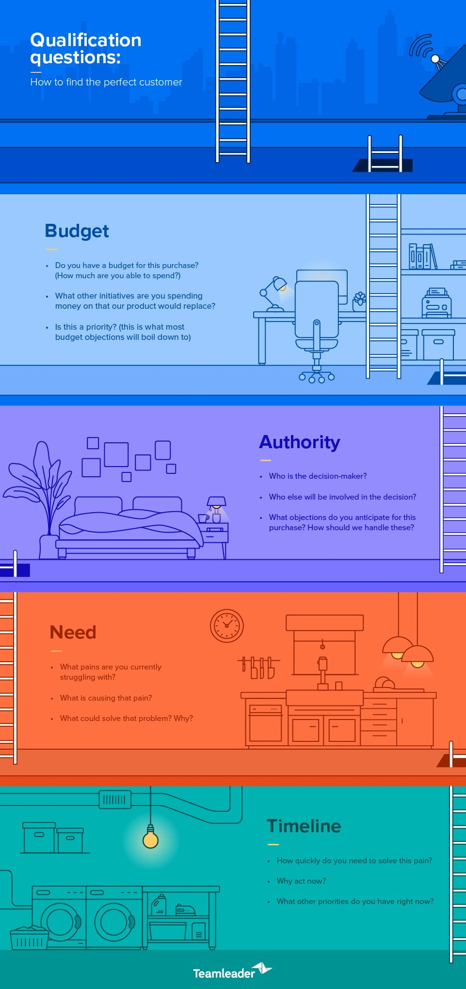 lead qualification questions BANT infographic