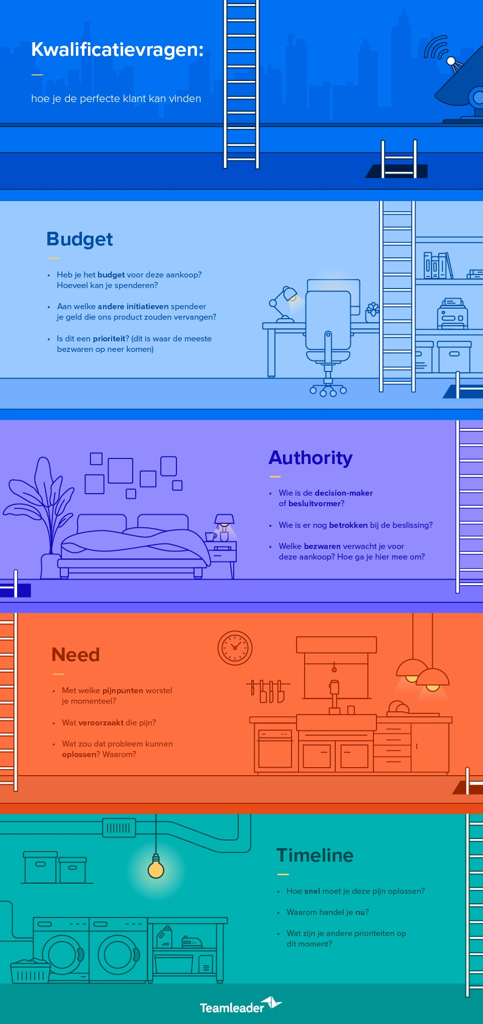 Blog3_QualifyLeads_Infographic_BE-NL.jpg
