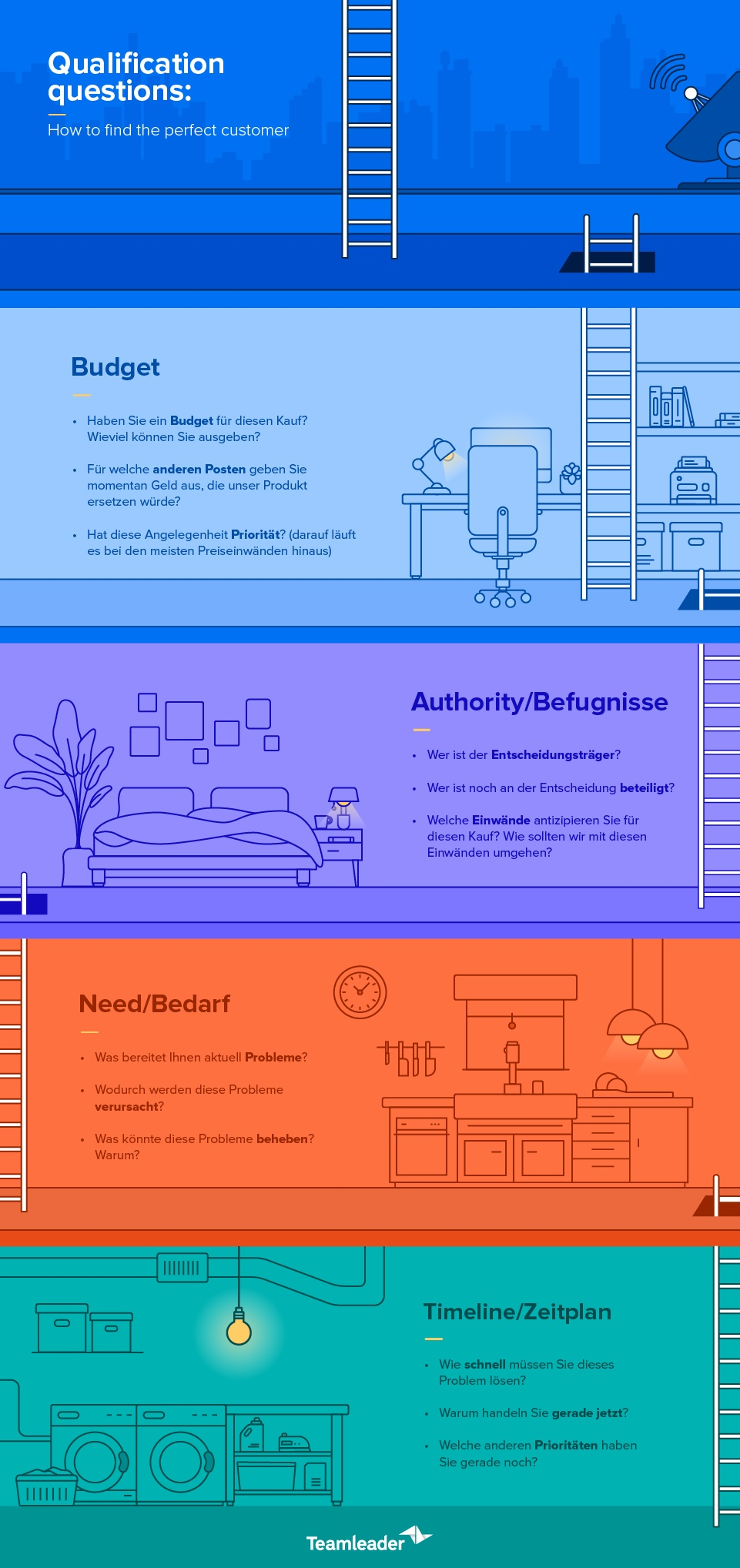 Blog3_QualifyLeads_Infographic_DE
