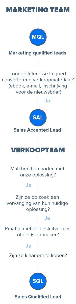 leadkwalificatie mql naar sql