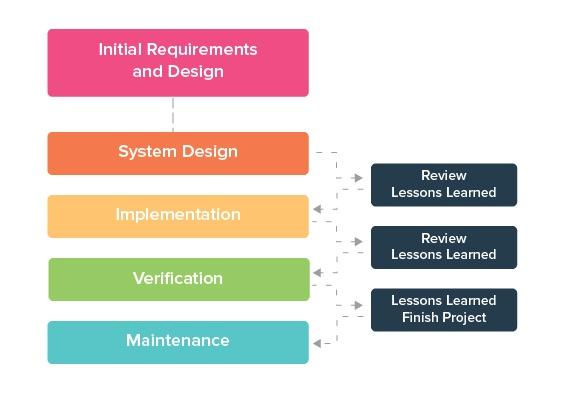 Agile software project management