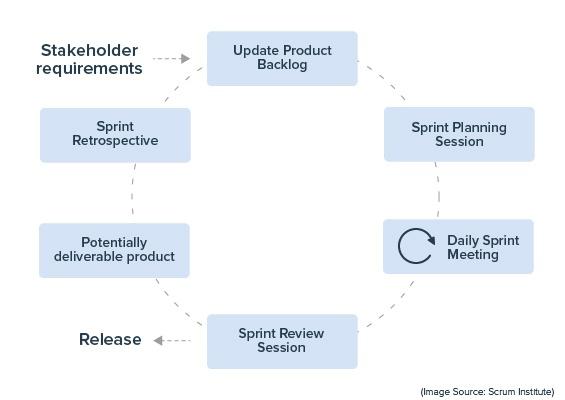 Project management Scrum methodology