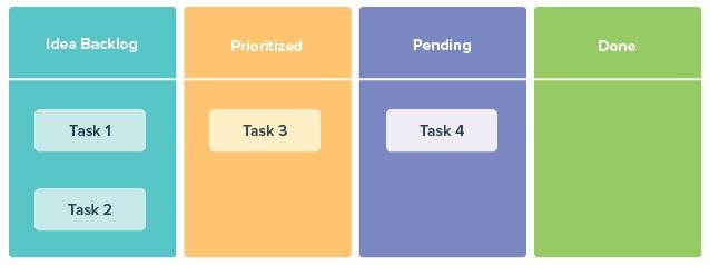 Project management Kanban methodology