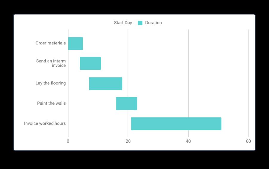 Excel Gantt Diagramm 8